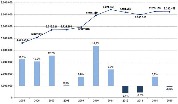 Traffico annuale passeggeri negli aeroporti dell'Emilia-Romagna - totale - anni 2005-2015