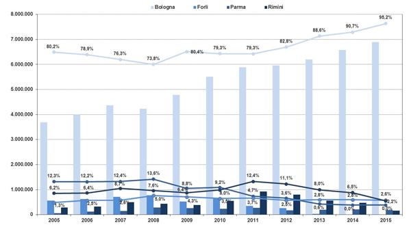 Traffico annuale passeggeri negli aeroporti dell'Emilia-Romagna – Ripartizione per aeroporti - anni 2005-2015