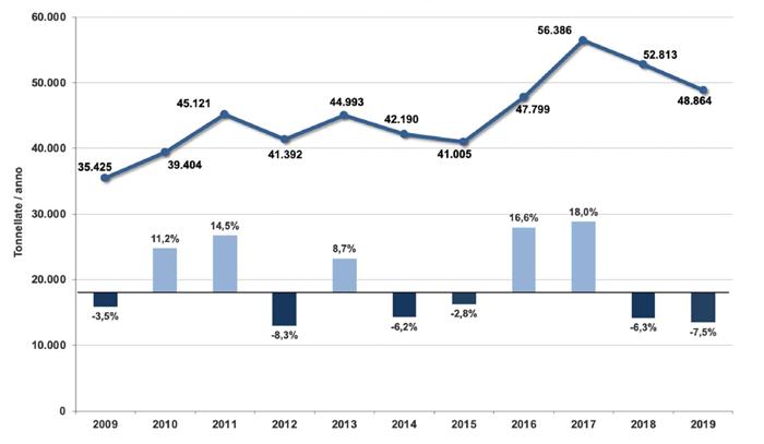 Traffico annuale cargo negli aeroporti dell'Emilia-Romagna (Anni 2009-2019) - Fonte: elaborazioni dati Assaeroporti