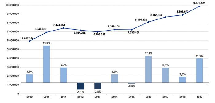 Traffico passeggeri negli aeroporti dell'Emilia-Romagna (2009-2019) - Fonte: elaborazioni dati Assaeroporti