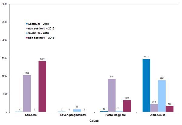 Rete Nazionale - Treni sostituiti per linea e causa (2015 - 2016)