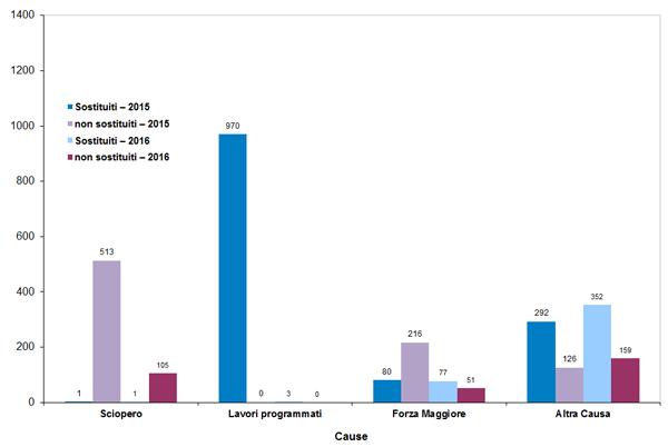 Rete Regionale - Treni sostituiti e non sostituiti per causa (2015 - 2016)