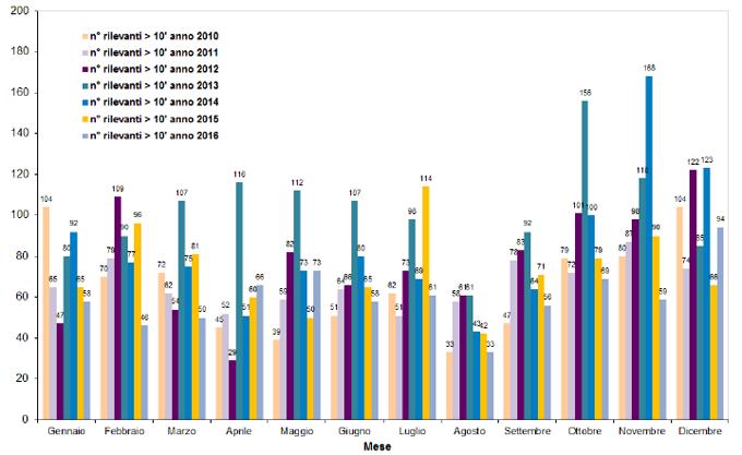 Rete nazionale - Treni rilevanti con ritardo superiore a 10' (confronto 2010-2016)