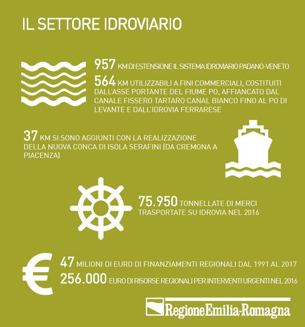 infografica_idroviario_2018_portale.png