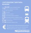 infografica_mimuovo_2018_portale.png