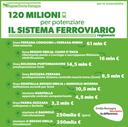 120 milioni per il sistema ferroviario regionale