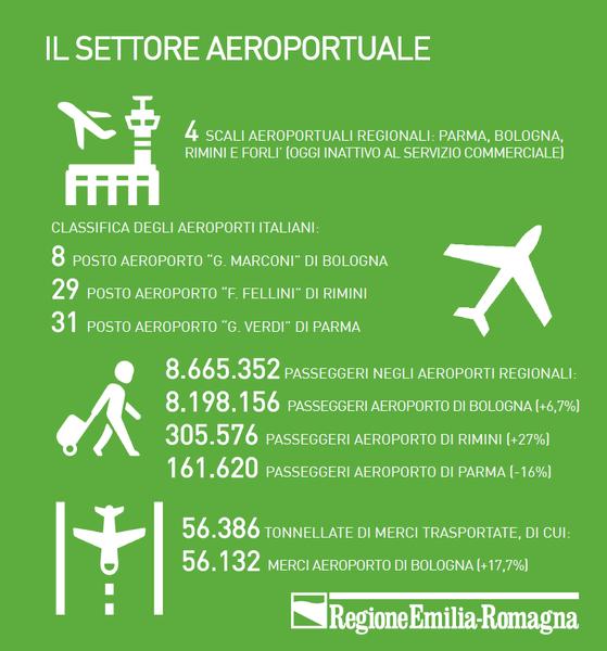Settore aeroportuale