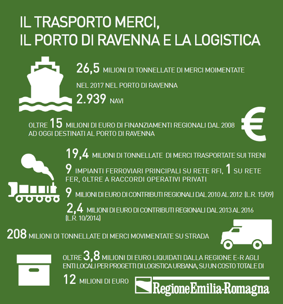 Logistica, trasporto merci e Porto di Ravenna