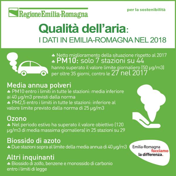 Qualità dell'aria - Emilia-Romagna 2018
