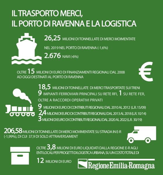 Logistica merci e Porto di Ravenna