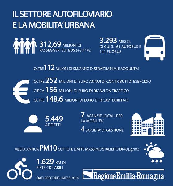 Settore autofiloviario e mobilità urbana