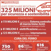 Nuovo piano ferroviario regionale