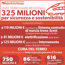 325 mln per sicurezza e sostenibilità